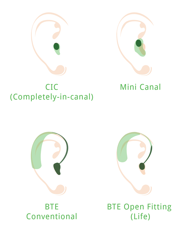 Types of hearing aid